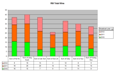 RM Wins