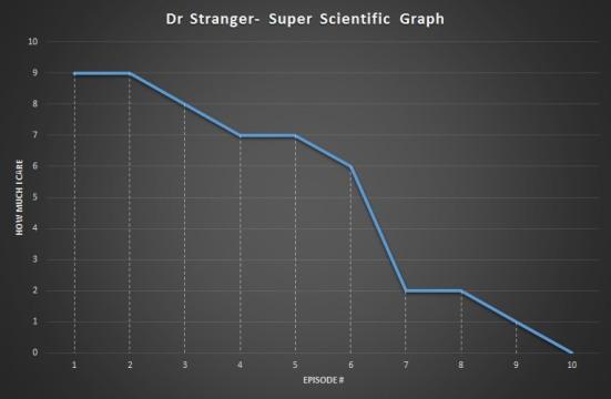 Dr Stranger Graph